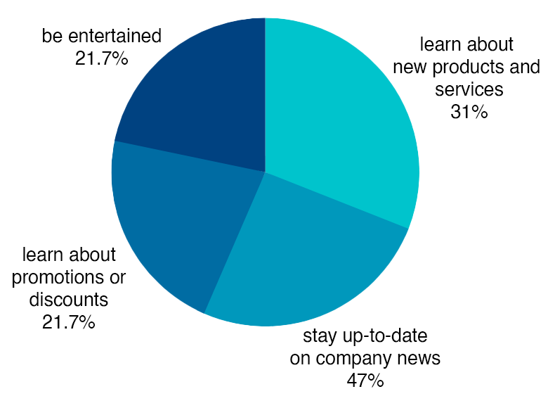 good social media branding audience graph